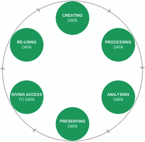 A diagram of the research data life cycle, comprised of creating data, processing data, analyzing data, preserving data, giving access to data and re-using data.