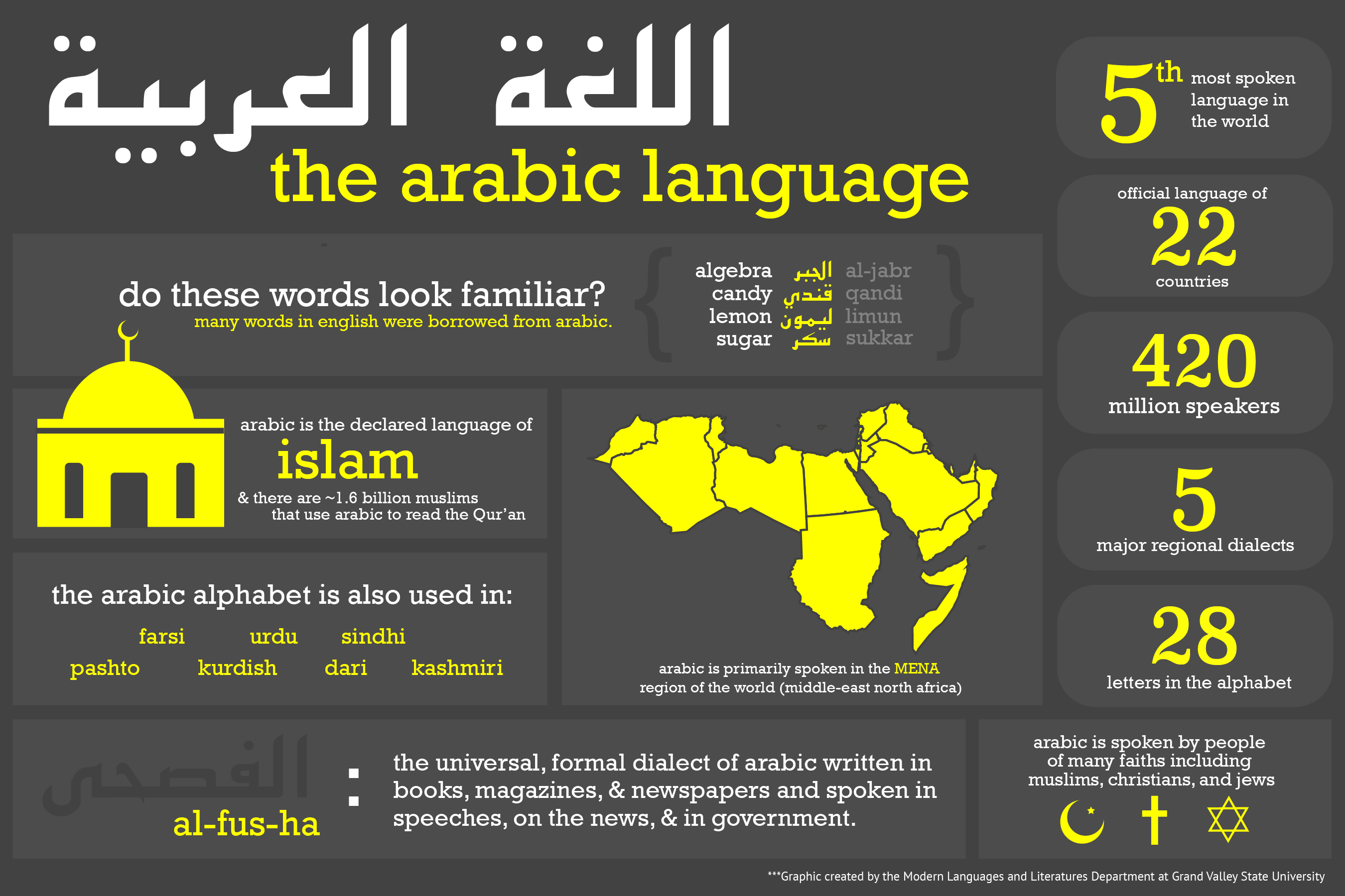 Why Take Arabic Modern Languages And Literatures Grand Valley - How many arabic speakers in the world