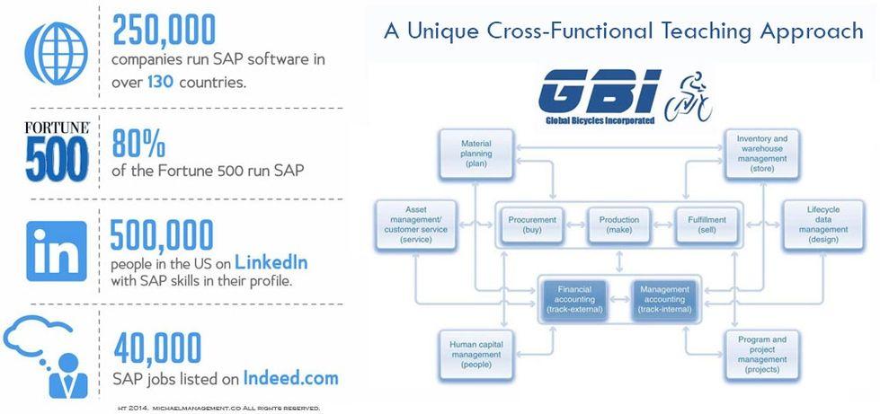 understanding sap erp integration a guide to sap terp10 certification