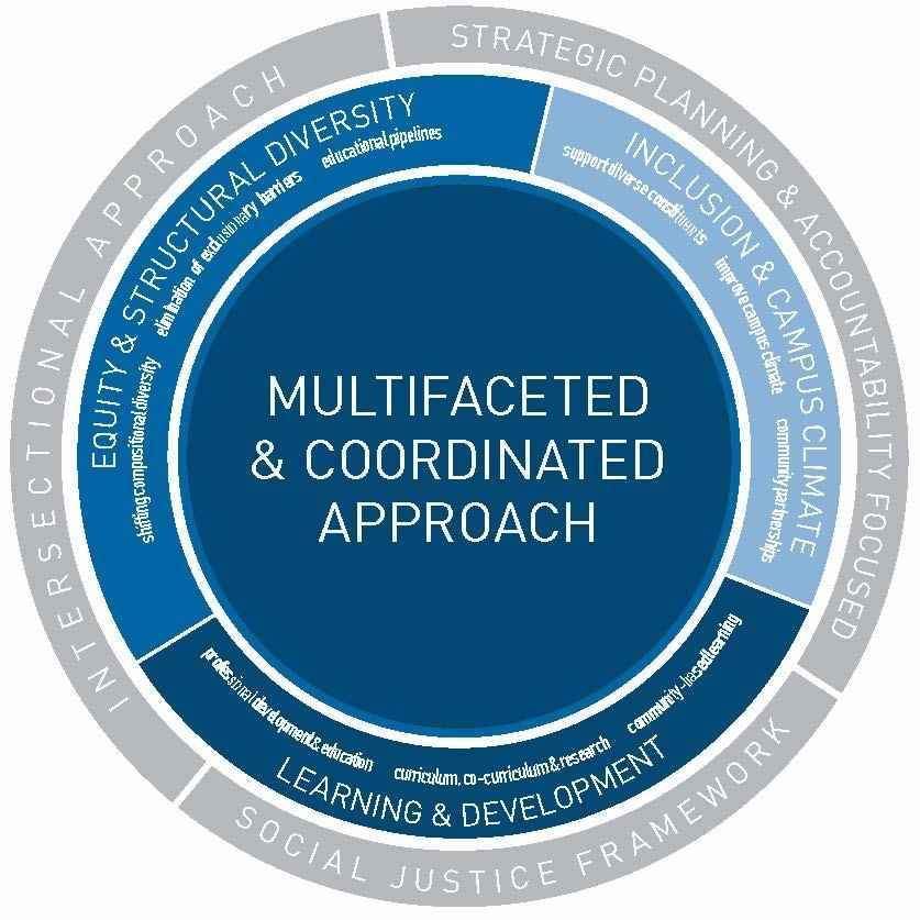 Multifaceted and Coordinated Approach