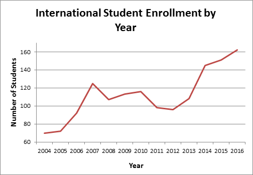 GVSU International Graduate Student Enrollment Increases by 60% Since 2012