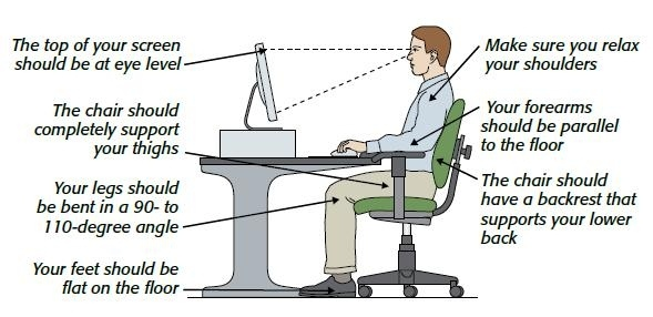 Posture Office Ergonomics Grand Valley State University