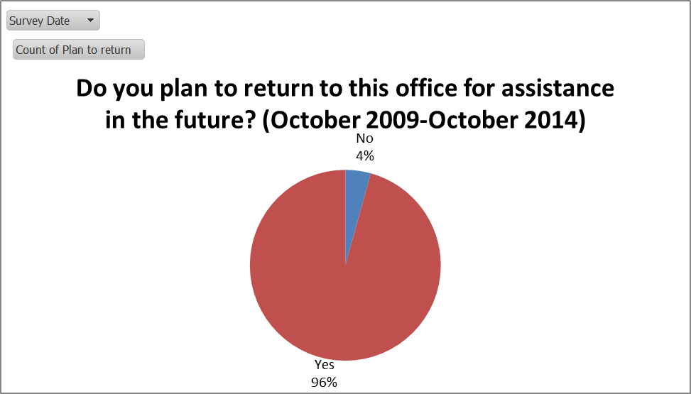 Do you plan to return to this office for assistance in the future?