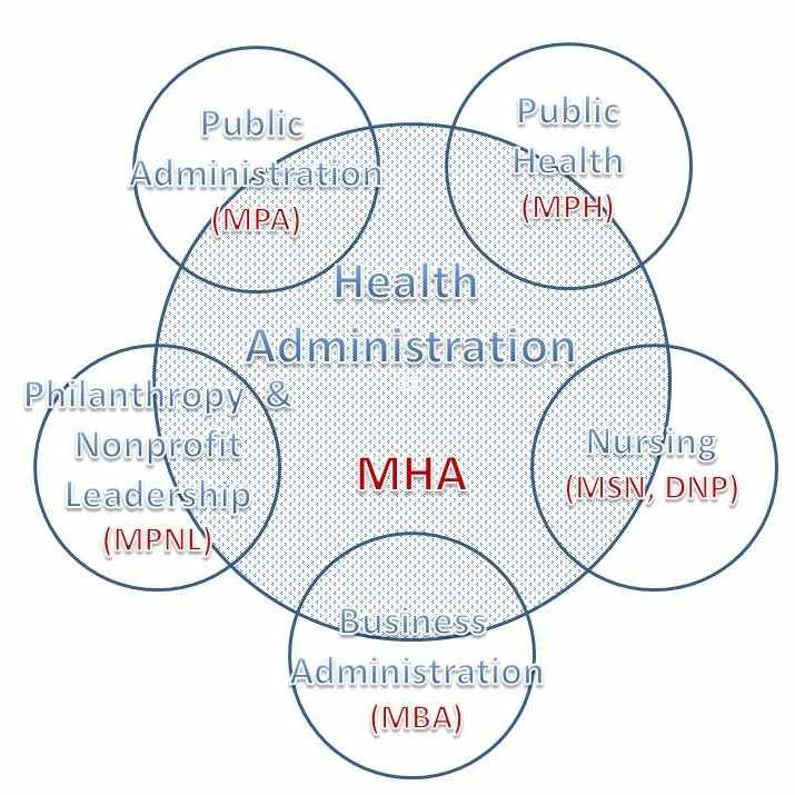 health administration mba programs