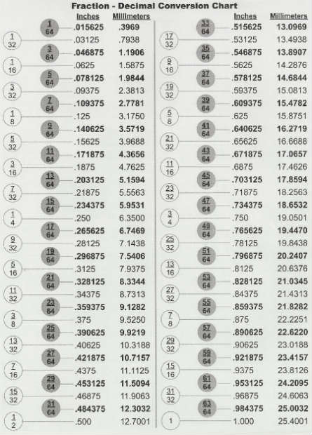 image about Printable Decimal Equivalent Chart identify Fractions/Decimals/Millimeters inside period. - Artwork Tech - Grand