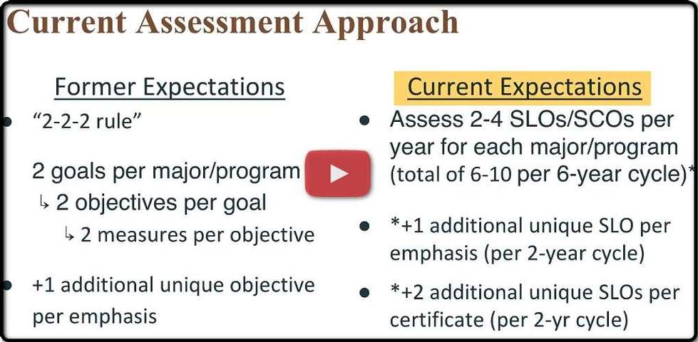 Video: Assessment Expectations