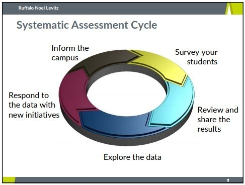 Systematic Assessment Cycle