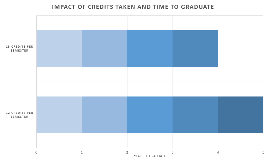 This graphs shows the impact of taking 12 credits per semester vs 15 credits per semester. Students that take 12 credits will graduate in 5 years, students taking 15 credits can graduate in 4 years.