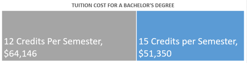 This graph shows that students taking 12 credits per semester would pay $61,530 in tuition cost for their degree; students taking 15 credits per semester would pay $49,225 in tuition cost for their degree.