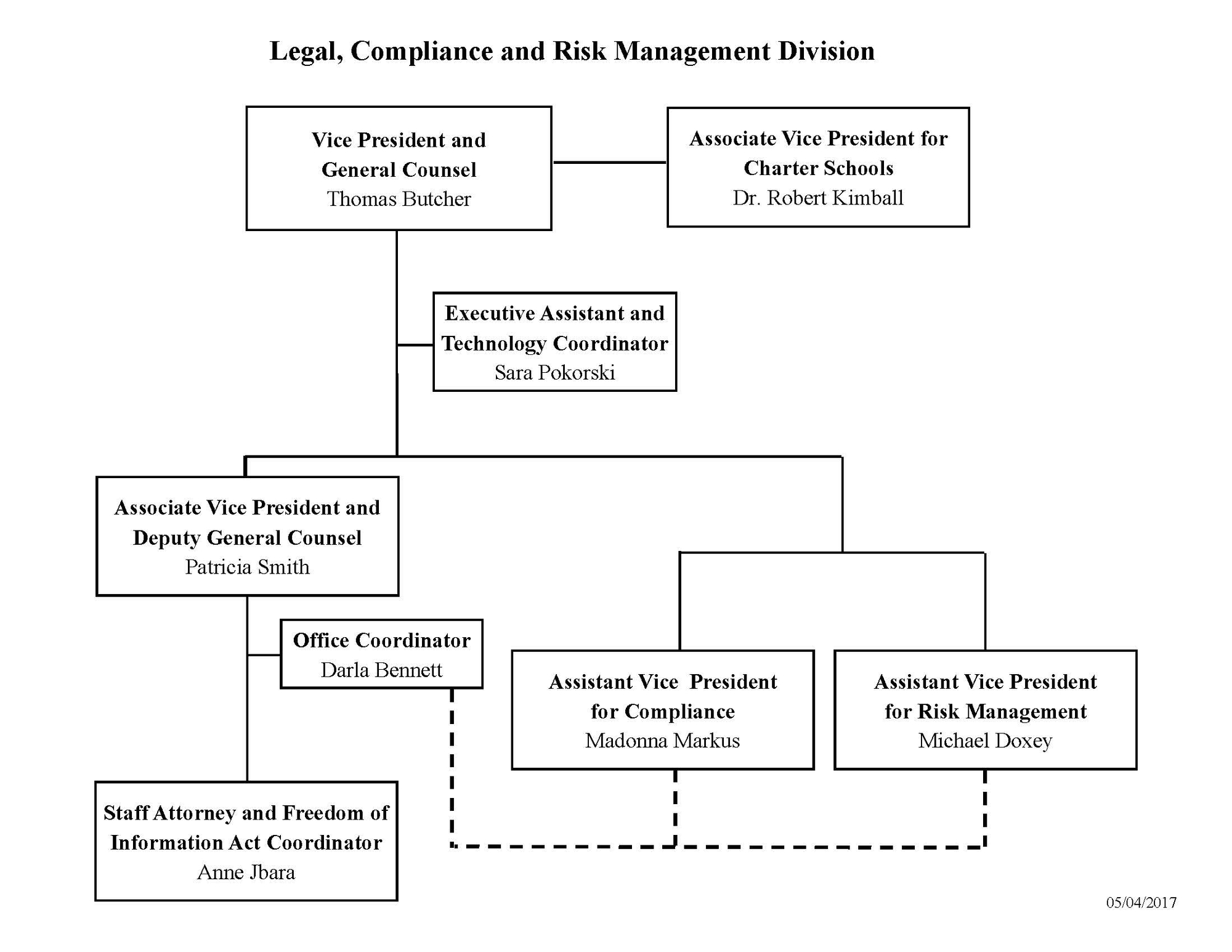 Legal, Compliance and Risk Management Organizational Chart