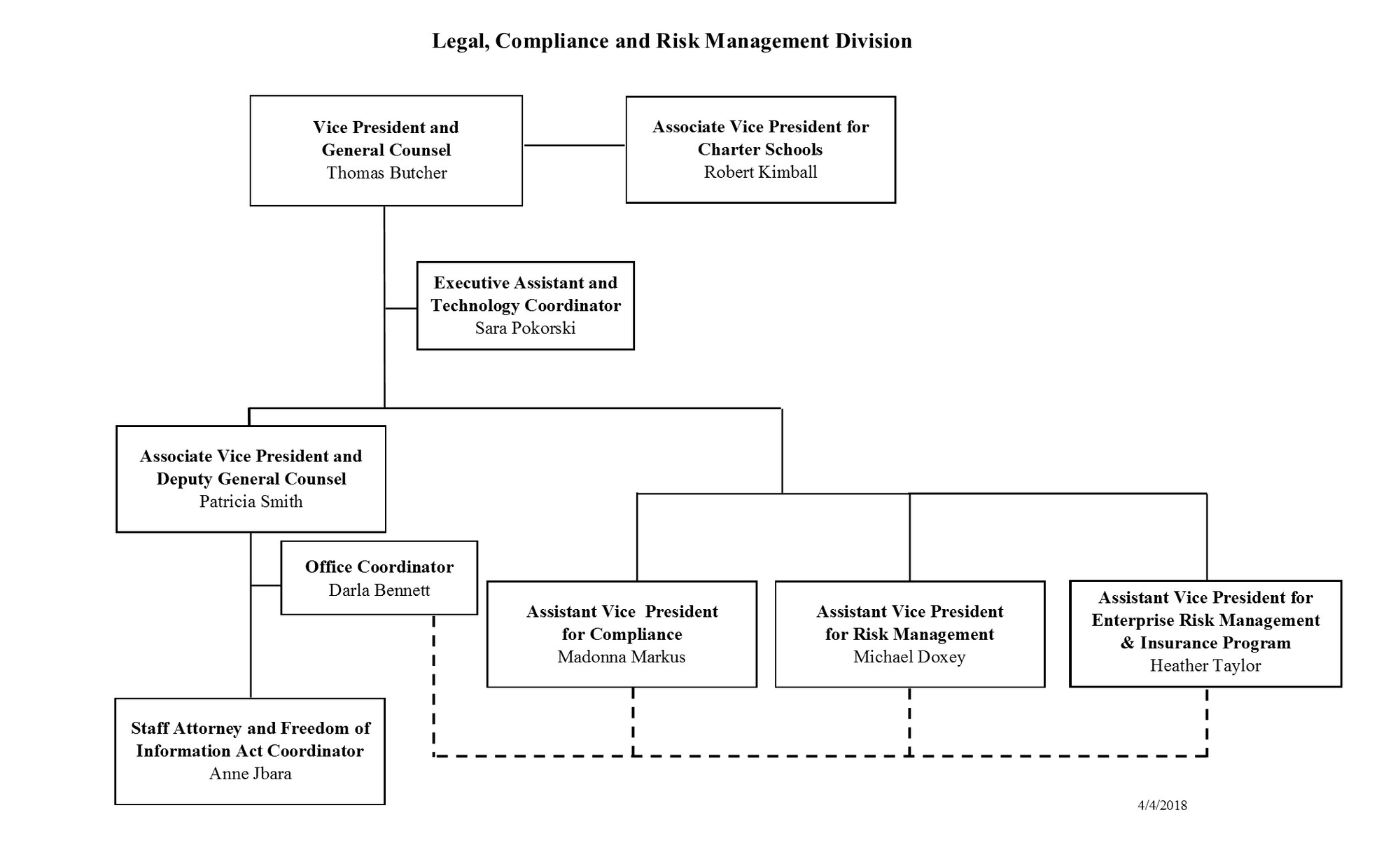 Legal  Compliance And Risk Management Organizational Chart
