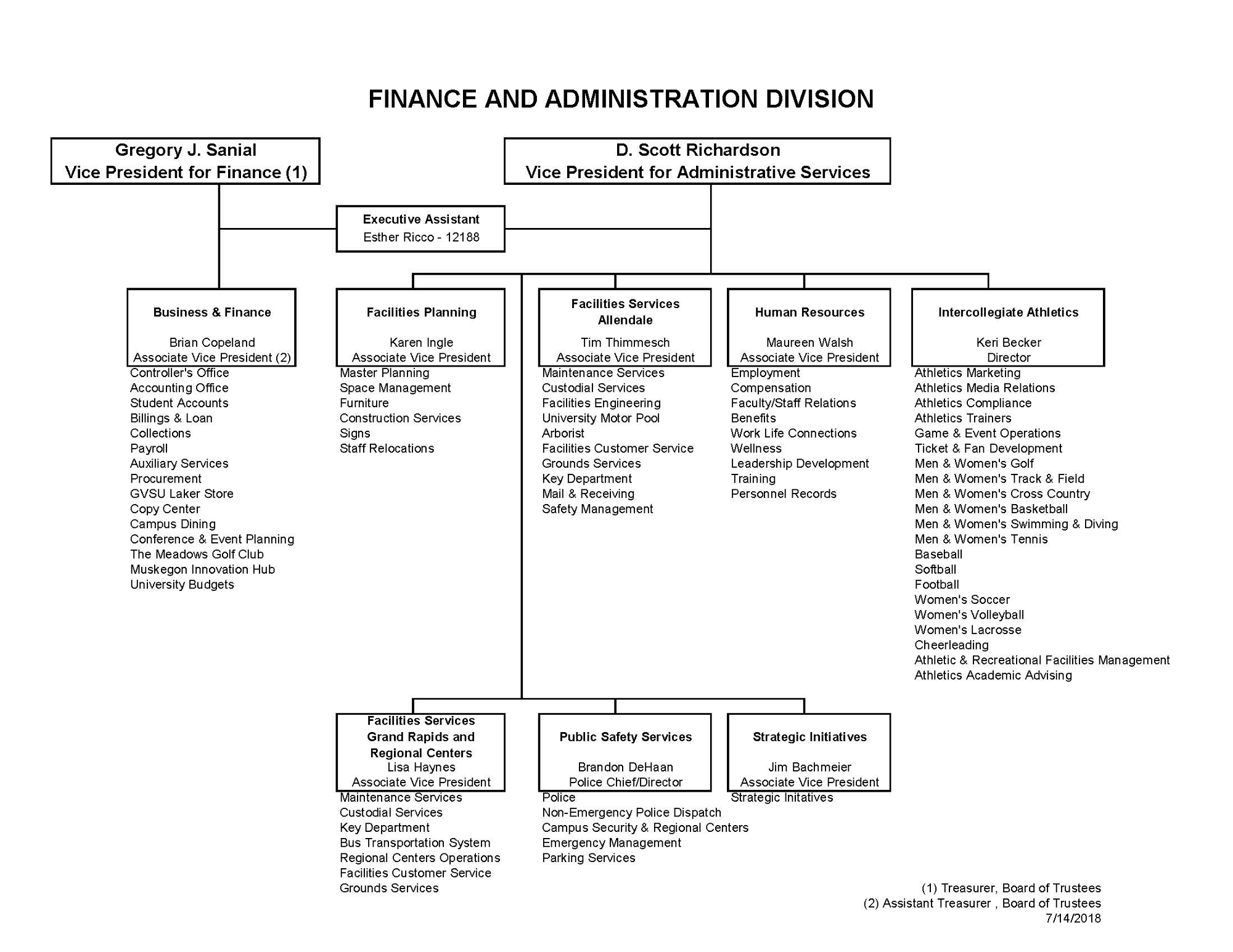 Finance & Administration Org Chart