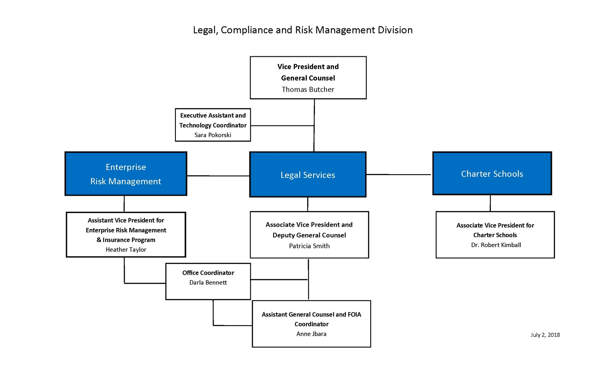 LCRM Org Chart